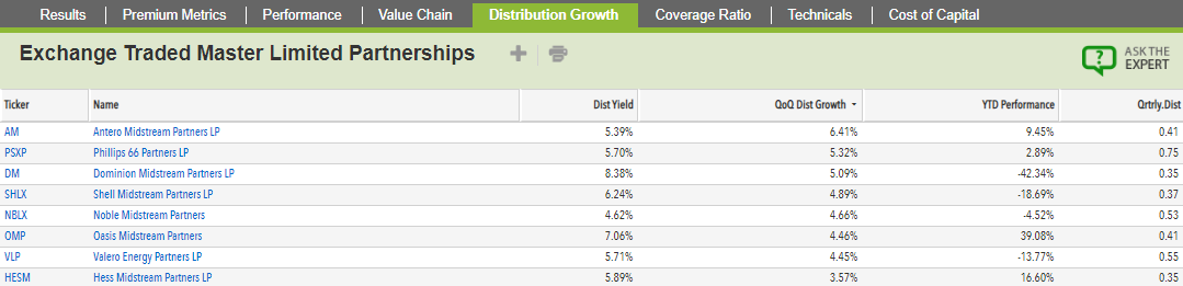 Top Distribution Growth MLPS